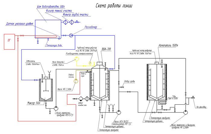 ...кондитерских гелей и термостабильных начинок 5000кг готовой продукции /смену с плавным пуском элетродвигателей.