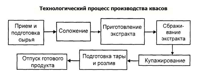 Технологическая схема производства кваса