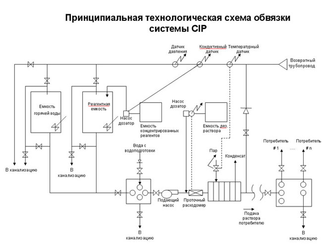 Схемы: